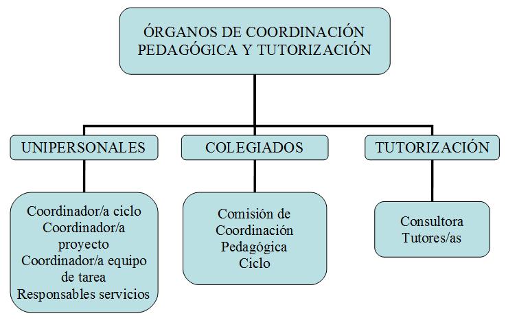 organosco